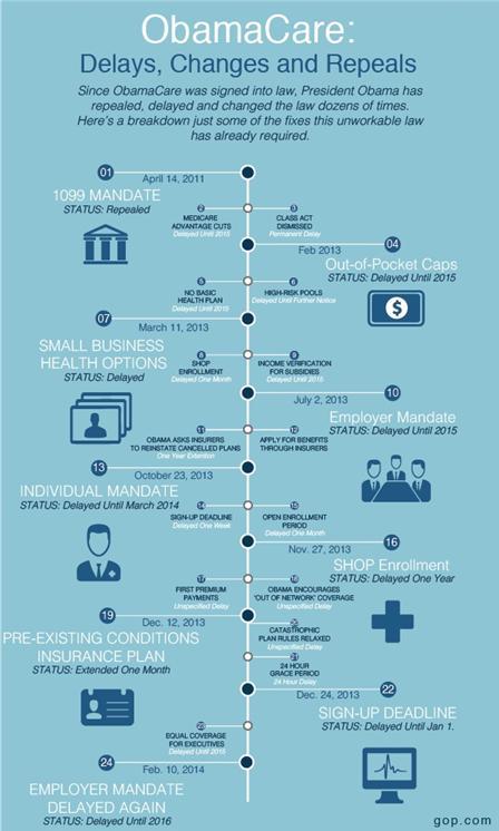 Obamcare-changes