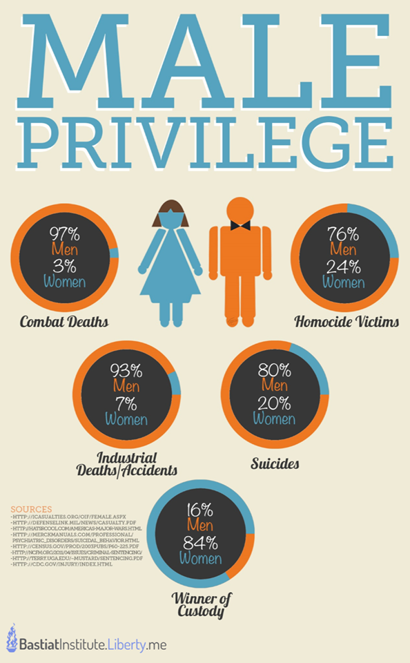Male Privilege Is Not What You Think; 5 Unspoken Facts