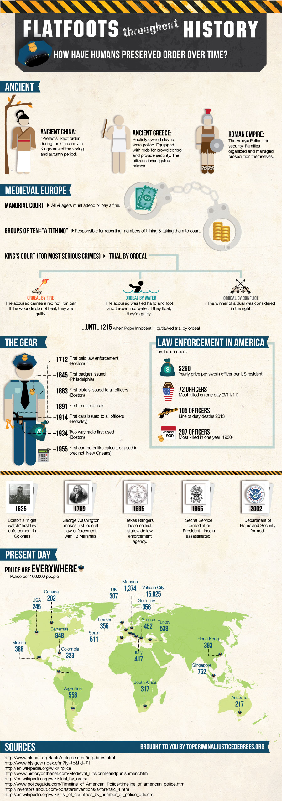 Law Enforcement Throughout History  Infographic