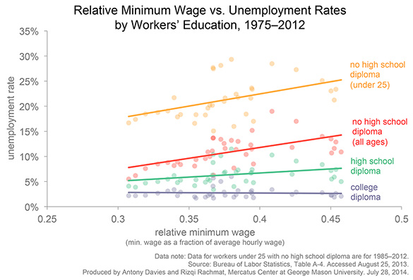 essays on impact of minimum wage on uk employment Arguments for and against the minimum wage in the uk essay effects of minimum wage increases the minimum wage essay the minimum wage is something.