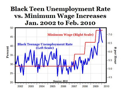 the effects of higher minimum wage essay The effects of higher minimum wage essays 1982 words   8 pages the effects of a higher minimum wage when i was eleven years old my parents told me that they could not afford to buy me new school clothes that year.