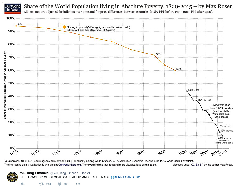 Does capitalism cause poverty?