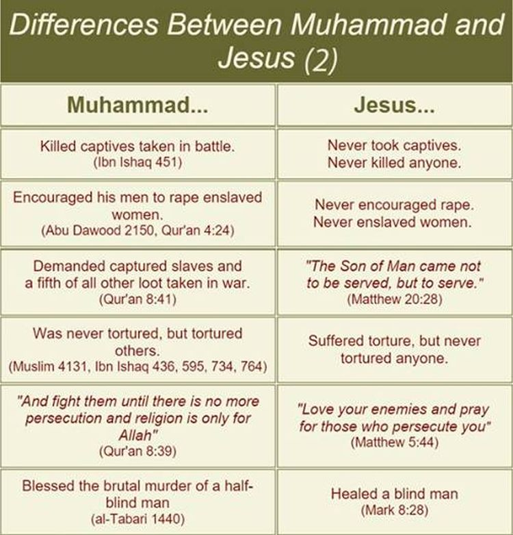 jesus and mohammad paper