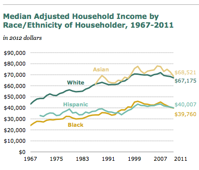Household-Income-by-Race-Ethnicity-1967-to-2011-from-Pew