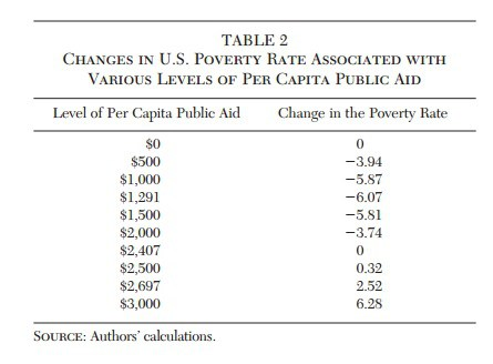 Poverty-Laffer-Curve