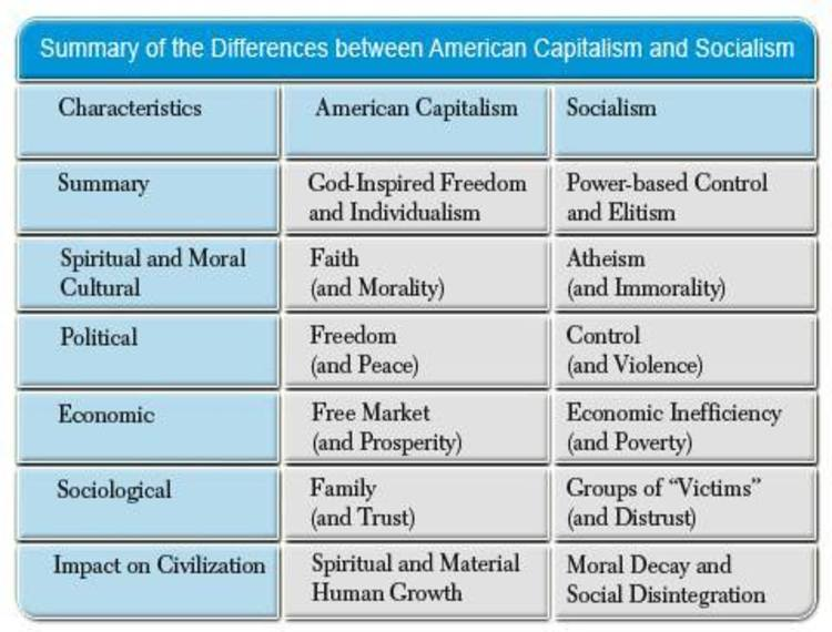 a comparison of the advantages and disadvantages of capitalism and socialism Disadvantages of capitalism a capitalist economic system is one where the market is allowed to function on its own accord without regulation by capitalism faced a temporary setback in the middle of the twentieth century due to the rise in popularity of keynesian policies encouraging government.