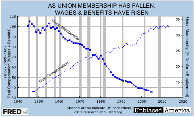 union members decline essay With traditional unions on the decline, can members-only unions breathe life they suffered a blow when 179 workers—many of whom were union members—were.