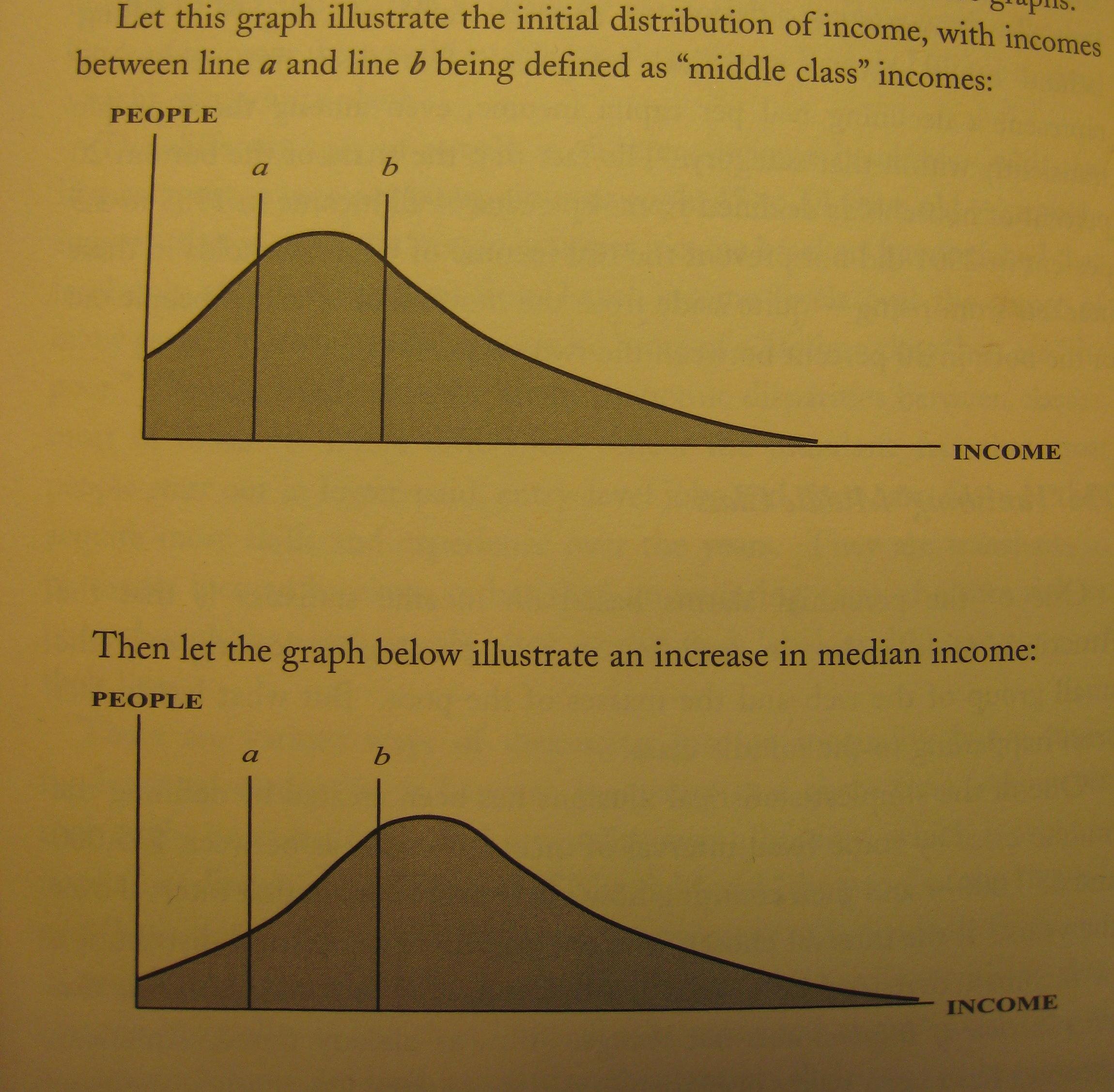 income-distribution-median-3-income-us