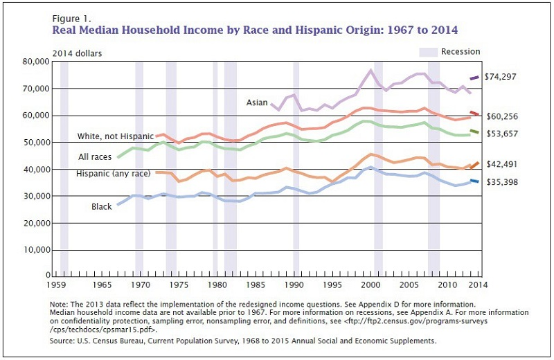 real_median_household_income_by_race