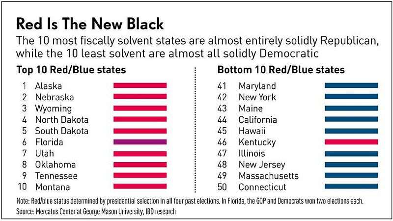 states fiscal soundness chart