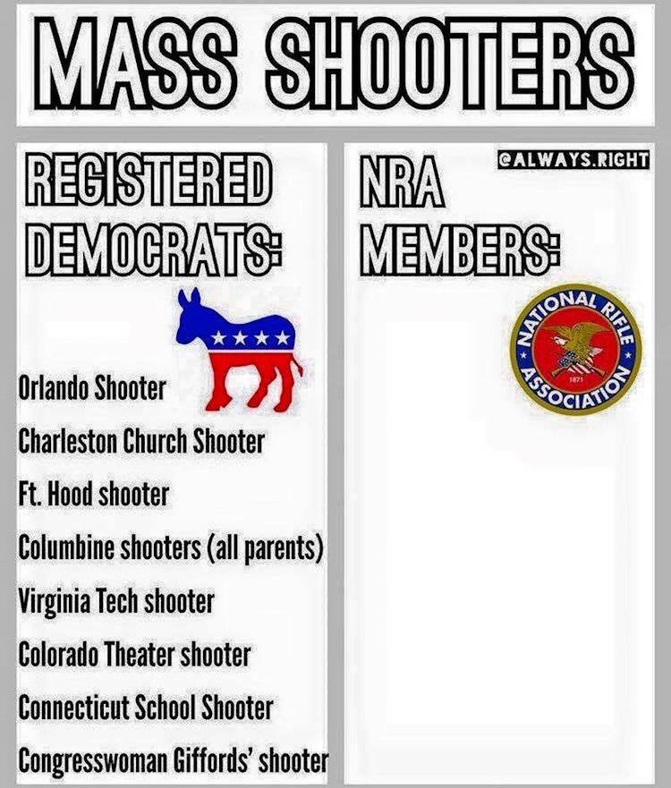 Chart Compares Democrats Vs. NRA Members On Mass Shootings