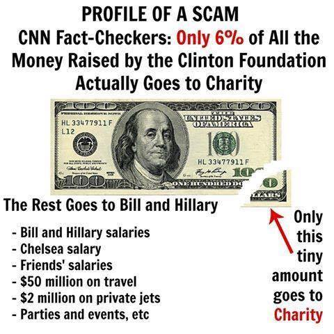 Foundation not charity meme exposes hard truth about clinton foundation corruption