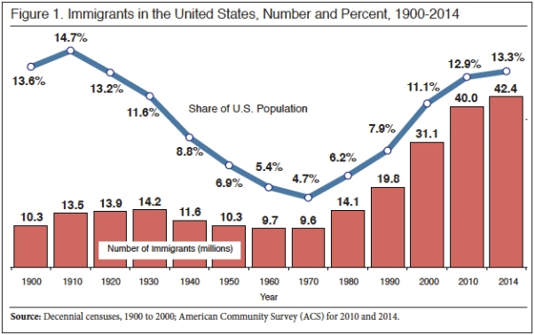 Look How Many Quot Non English Quot Speakers Now Live In The Usa