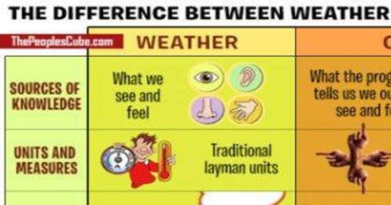 The Difference Between Weather And Climate Illustrated
