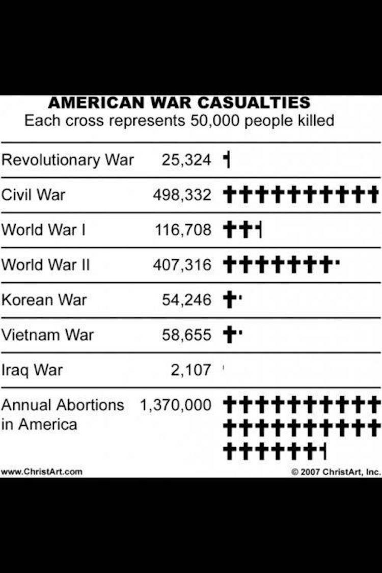 abortionwar