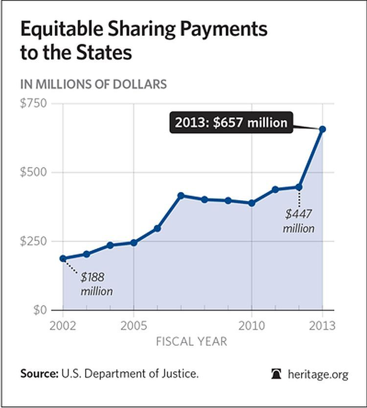 fs-equitable-sharing