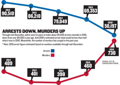 arrests-down-murders-up