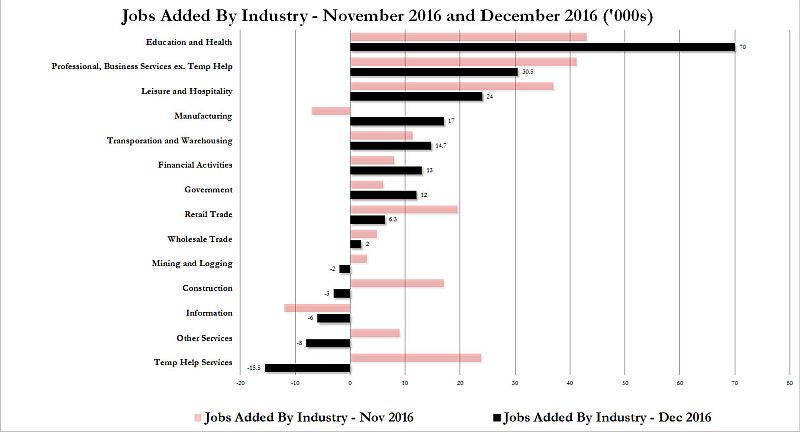 dec-2016-jobs