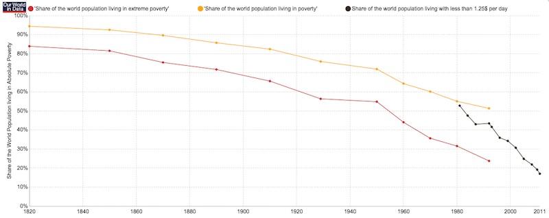 033015Global-poverty-chart