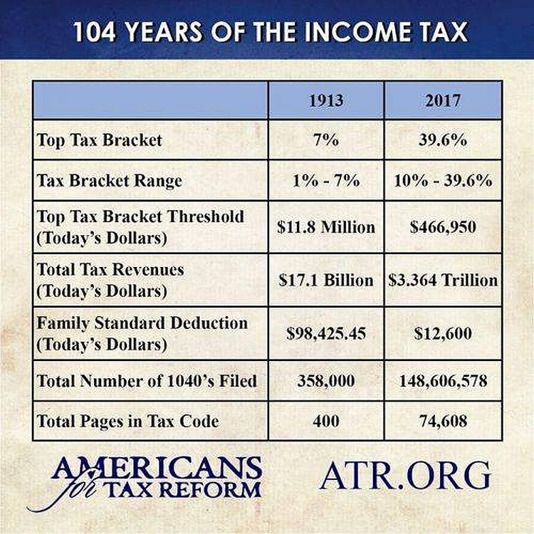 104 years taxes