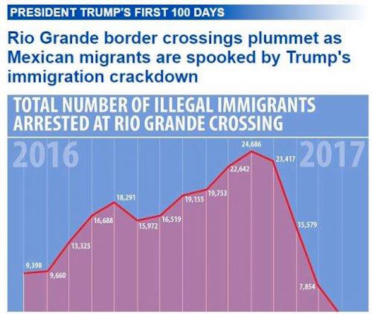 """Trump Effect"" On Illegal Immigration Summed Up By One Chart"