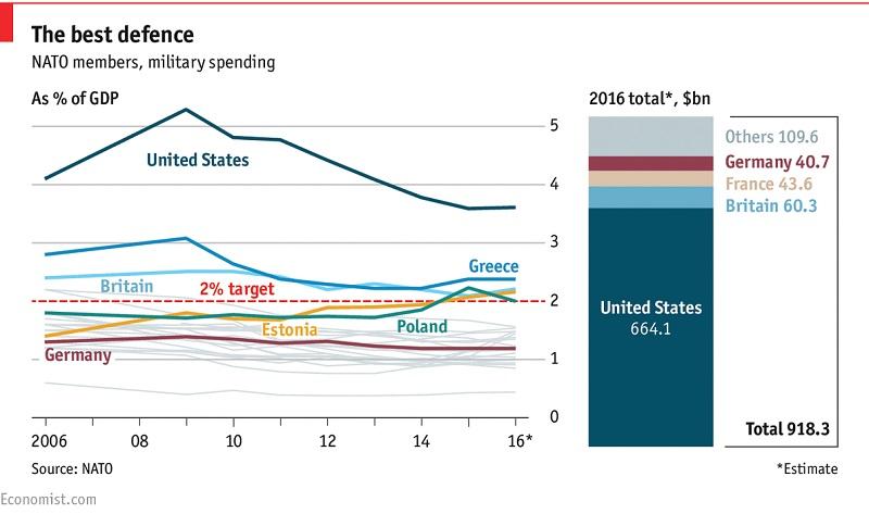 Paper on military spending