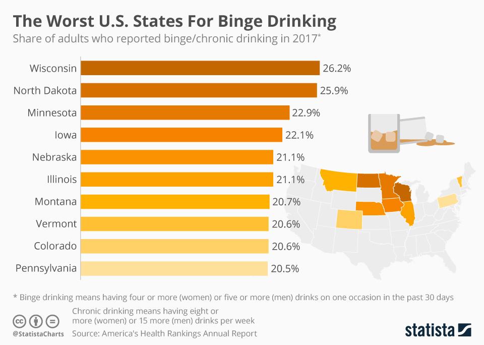 Top Binge Drinking States